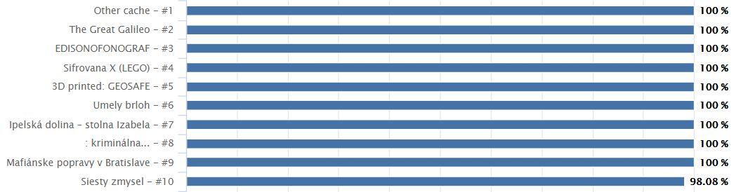Prvá desiatka najobľúbenejších slovenských kešiek podľa % FP