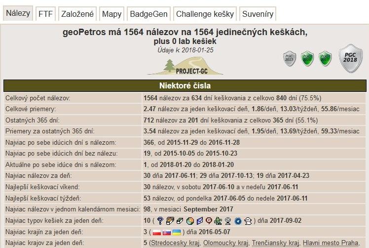 Zaujímavý profil pre dátumové údaje stránok