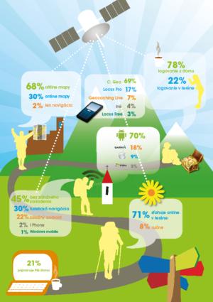 Infografika: Aplikácie pre geocaching