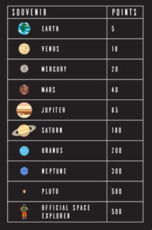 Suveníry z akcie Planetary Pursuit