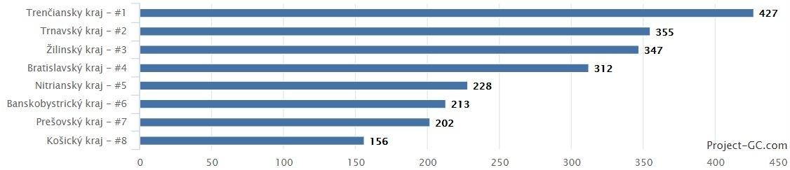 Slovenské kešky z roku 2017 podľa krajov